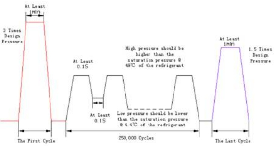 汽车热交换器压力交变试验台梯形波