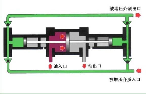 电动压缩机的工作原理_活塞式压缩机工作原理: